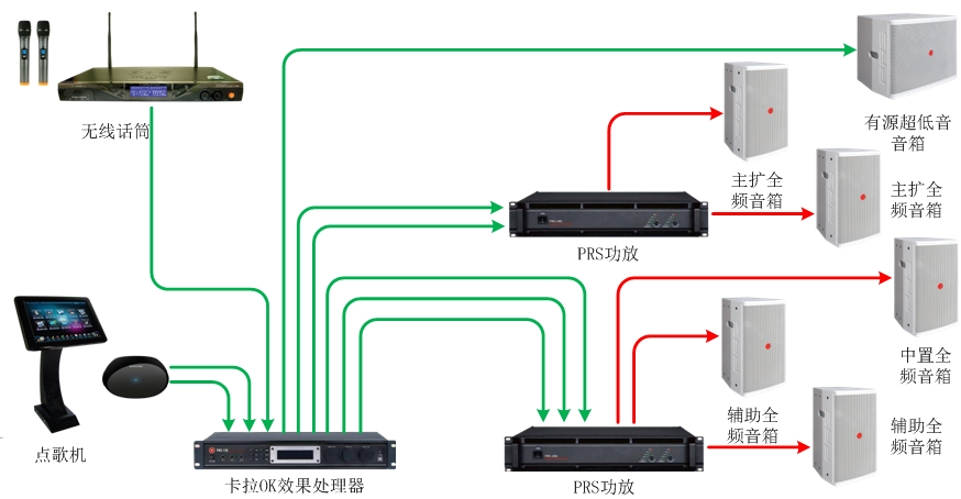 55-70、70-90平米KTV扩声系统解决方案1